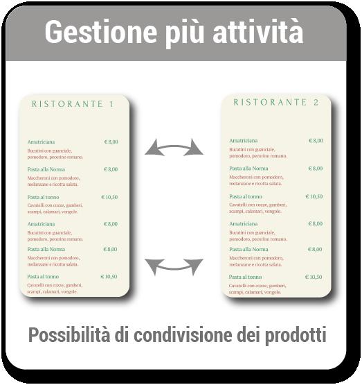 gestione attività2
